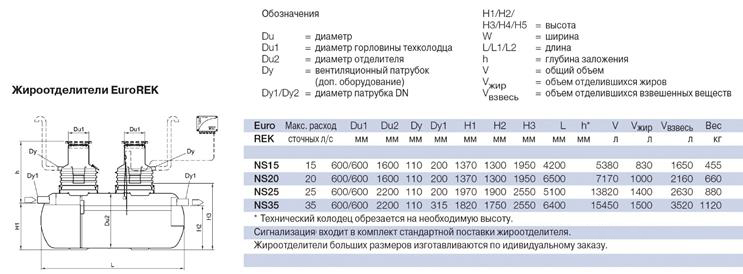 Технические характеристики жироотделителя Eurorek NS